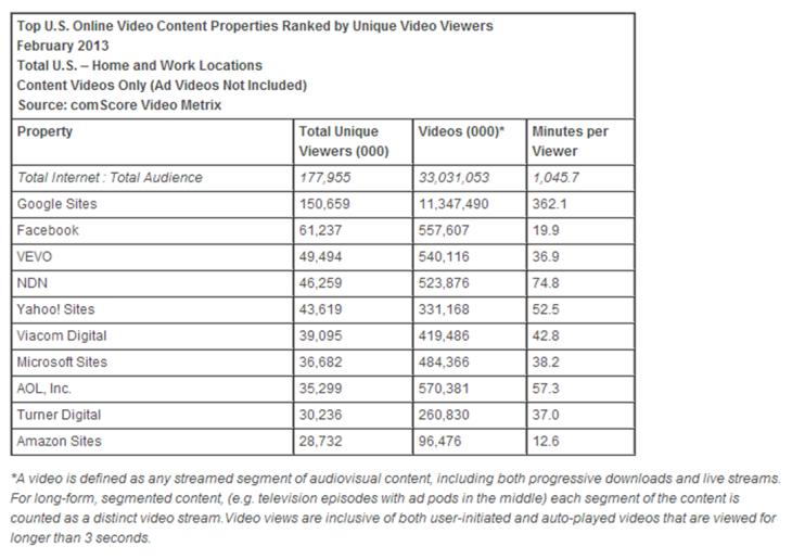 Comscore Video Rankings Feb 2013