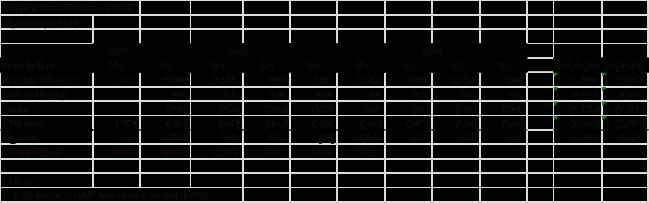Postpaid net subscribers by quarter 1Q 2013