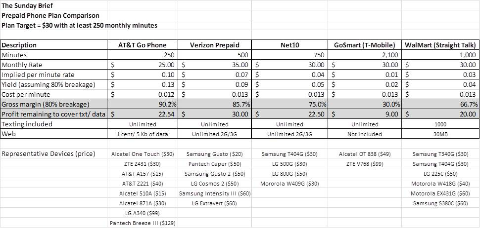 prepaid smartphone plans gettin low with prepaid 171 my sunday brief 363