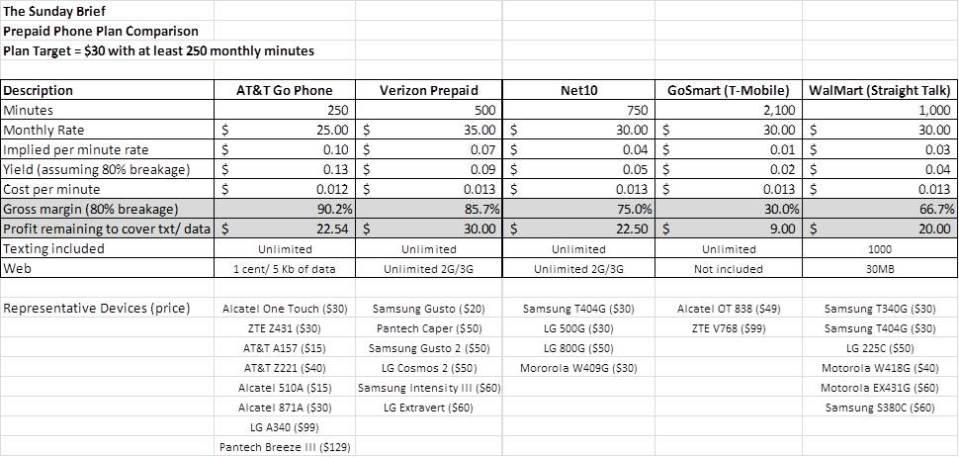 prepaid phone plan comparison