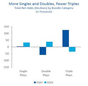 Time Warner Cable Triple Play Growth