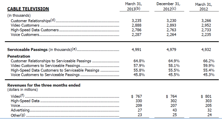 cablevision q1 earnings