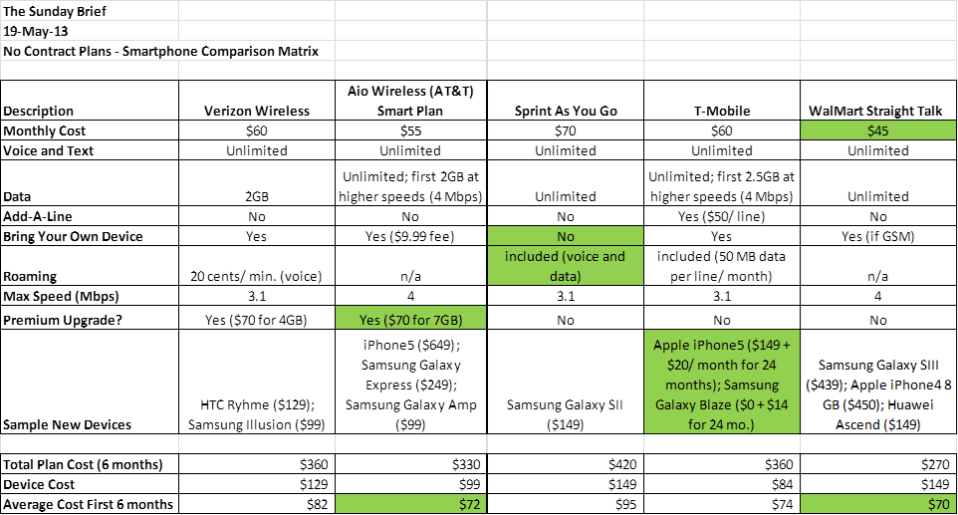 smartphone plan comparison matrix