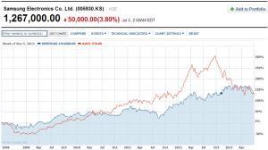 Apple vs. Samsung 5-yr chart