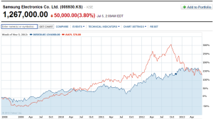 Apple vs. Samsung 5-yr chart