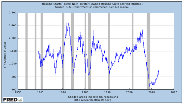 new housing starts graph