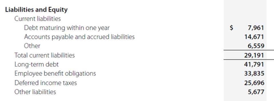 Verizon balance sheet