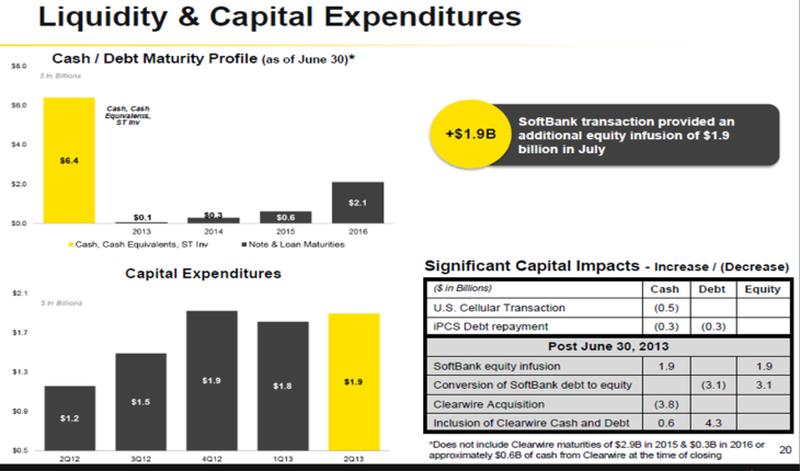 sprint investor presentation debt maturity worksheet
