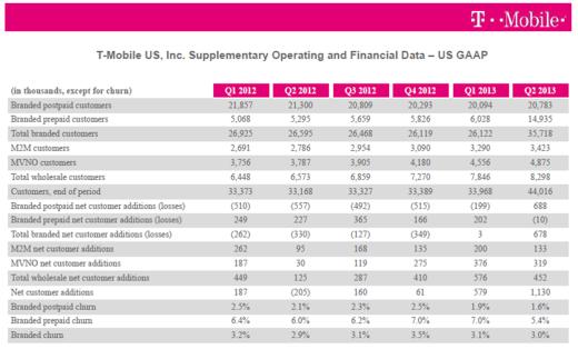 T-Mobile selected statistics