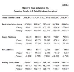 ATNI statistics through 2Q 2013