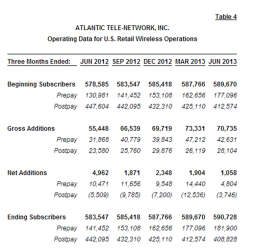 ATNI statistics through 2Q 2013