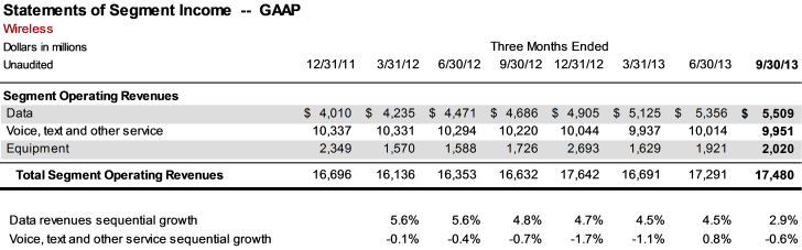 AT&T sequantial revenue growth picture PNG