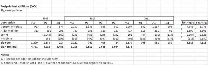 net add growth through 3Q Oct 27 version