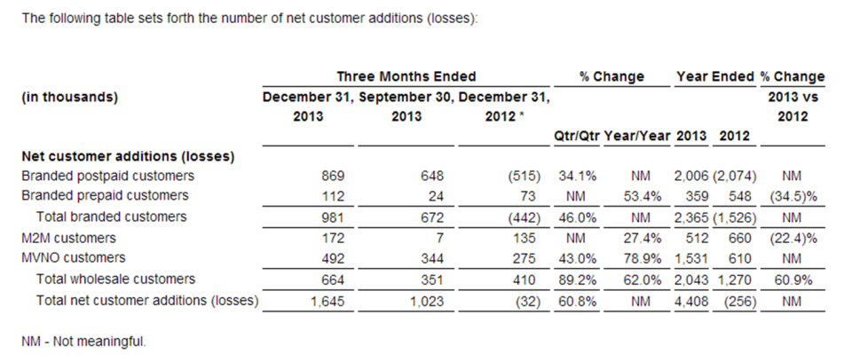 t-mobile net additions