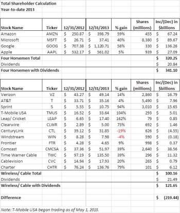 value tracker 2013