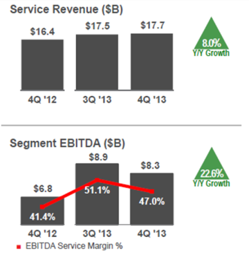 verizon revenue and margin