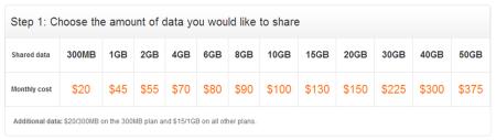 AT&T pick data plan