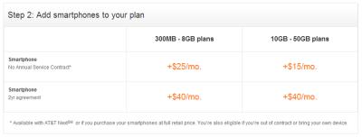 AT&T pick smartphone vs data