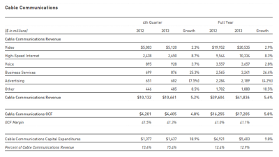 comcast revenue growth