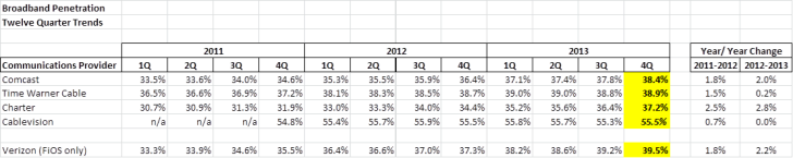 HSI Penetration chart