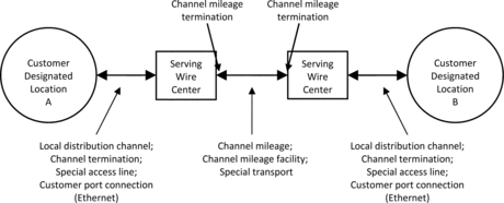 special access terminologies