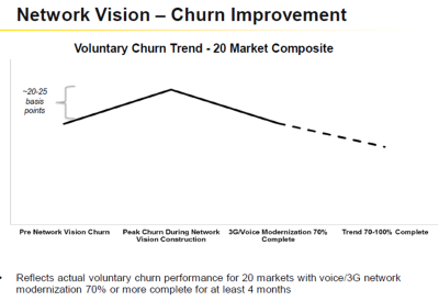 sprint network vision churn improvement
