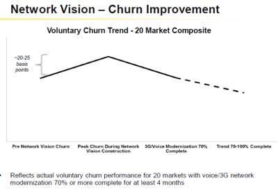 sprint network vision churn improvement