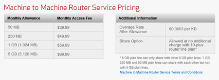 Verizon Business Continuity Service Pricing