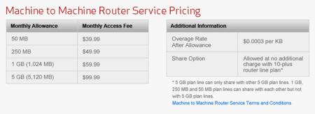 Verizon Business Continuity Service Pricing