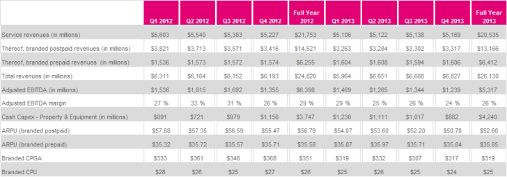 T-Mobile pro forma schedule