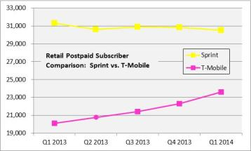 retail postpaid subscriber comparison