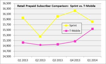 retail prepaid subscriber comparison