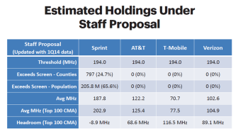 spectrum holdings proposed