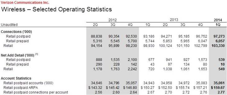 verizon operating statistics