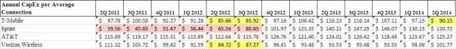 annual capex per avg retail sub REVISED
