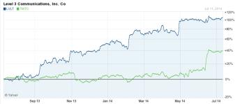 Lvlt twtc stock comparison