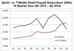 sprint vs t-mobile chart