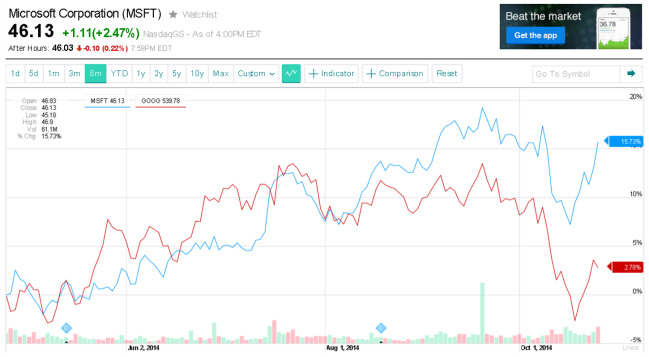 msft vs goog picture