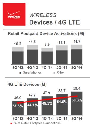 Verizon 4G activations