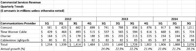 commercial services revenue trends cable