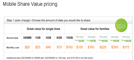 mobile share pricing