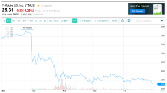 t-mobile 5-day chart