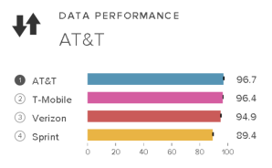 RootMetrics 2014 data performance