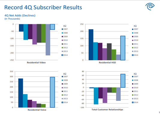 TWC 4Q subscriber results