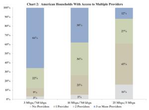 broadband availability FCC