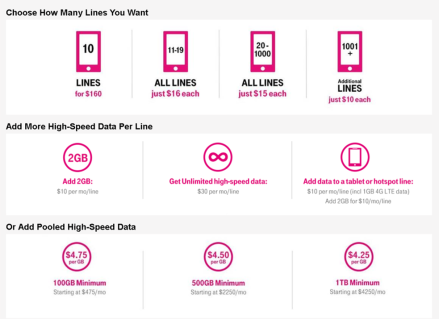 t-mobile summary