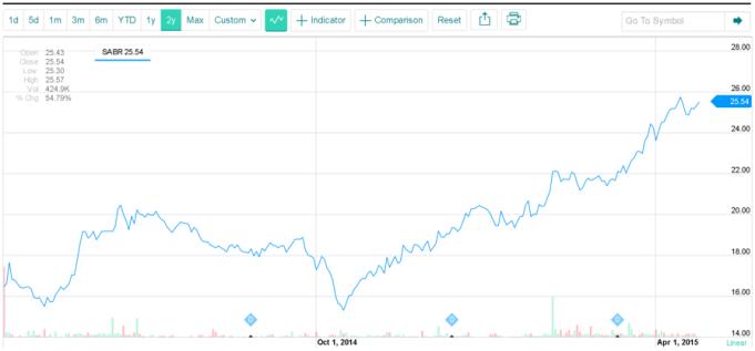 SABRE stock price performance