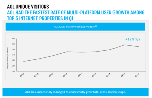 AOL unique visitors trend