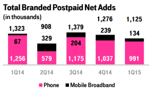broadband and phone net adds trend