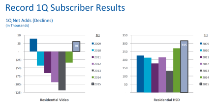 time warner cable results quarterly comparison